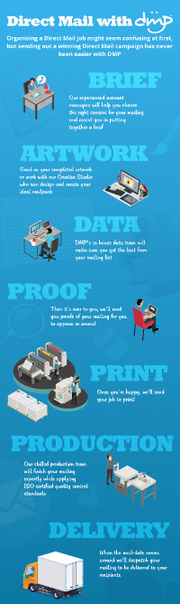 Direct Mail with DMP Infographic