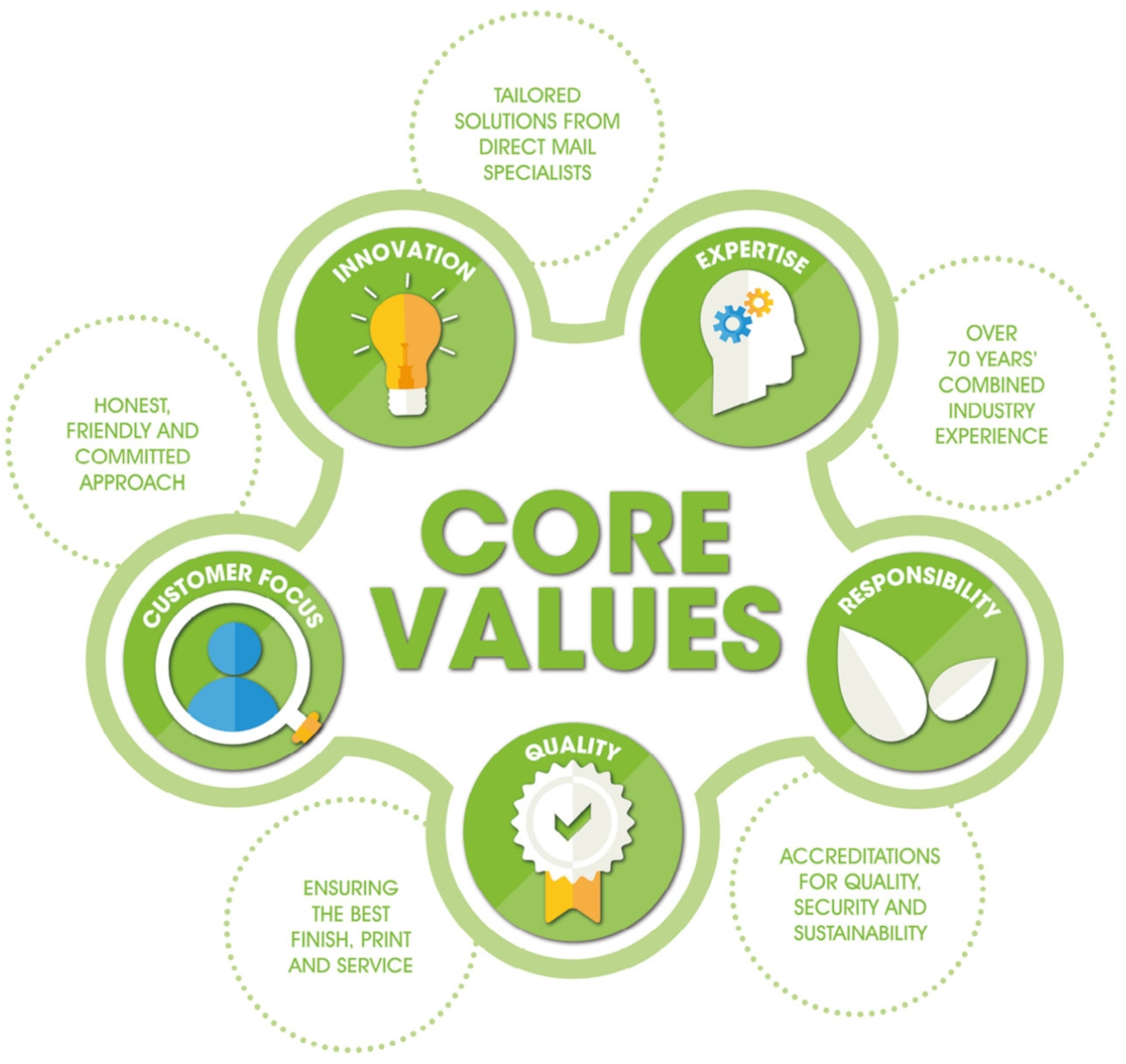 DMP's Core Values